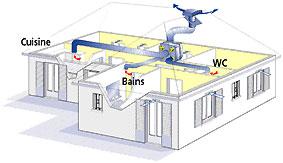 lutte contre la condensation dans sa maison. Black Bedroom Furniture Sets. Home Design Ideas